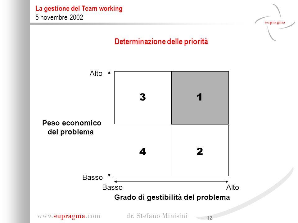12 www.eupragma.com dr. Stefano Minisini La gestione del Team working 5 novembre 2002 Determinazione delle priorità Peso economico del problema Grado