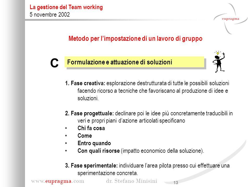 13 www.eupragma.com dr. Stefano Minisini La gestione del Team working 5 novembre 2002 Formulazione e attuazione di soluzioni C 1. Fase creativa: esplo