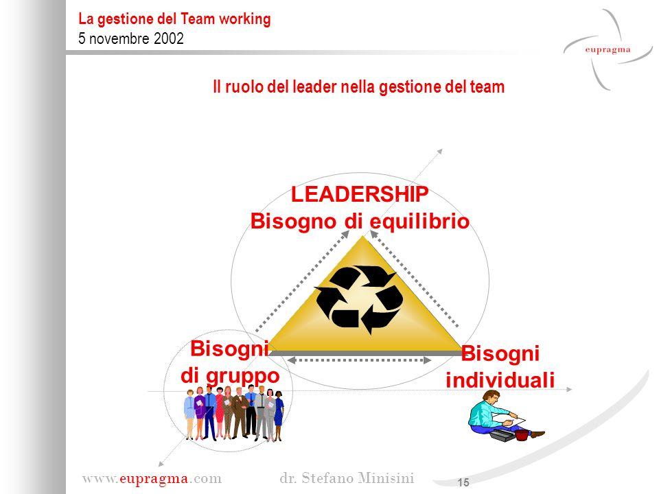 15 www.eupragma.com dr. Stefano Minisini La gestione del Team working 5 novembre 2002 LEADERSHIP Bisogno di equilibrio Bisogni individuali Bisogni di