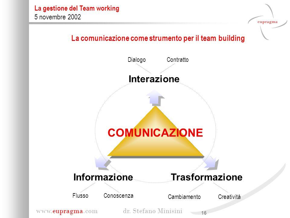 16 www.eupragma.com dr. Stefano Minisini La gestione del Team working 5 novembre 2002 Interazione COMUNICAZIONE Informazione Trasformazione Conoscenza