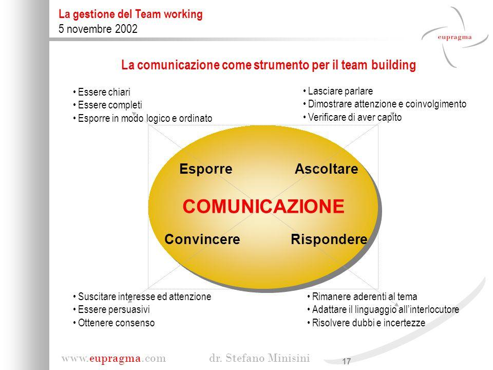 17 www.eupragma.com dr. Stefano Minisini La gestione del Team working 5 novembre 2002 Essere chiari Essere completi Esporre in modo logico e ordinato
