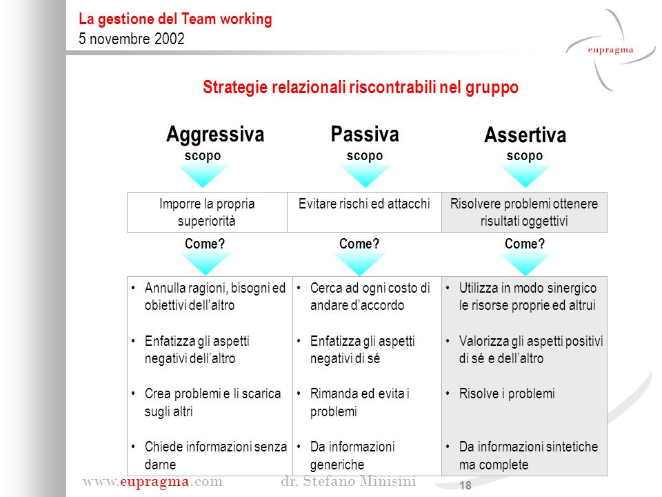 18 www.eupragma.com dr. Stefano Minisini La gestione del Team working 5 novembre 2002 Annulla ragioni, bisogni ed obiettivi dellaltro Enfatizza gli as