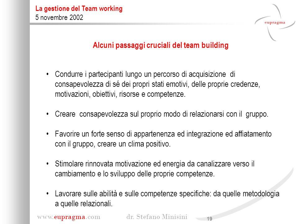 19 www.eupragma.com dr. Stefano Minisini La gestione del Team working 5 novembre 2002 Condurre i partecipanti lungo un percorso di acquisizione di con