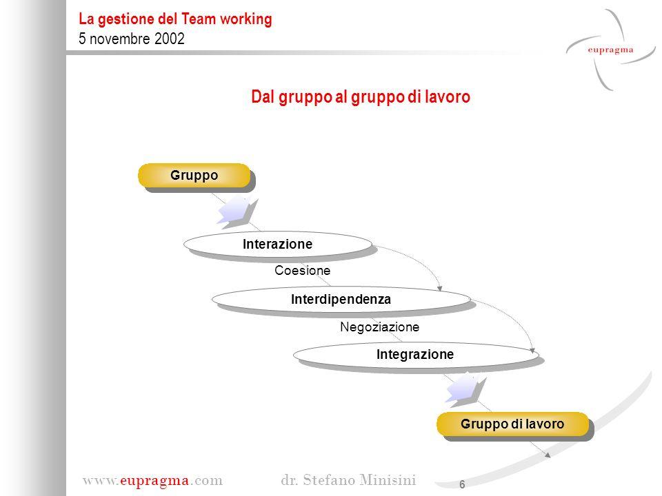 6 www.eupragma.com dr. Stefano Minisini La gestione del Team working 5 novembre 2002 Coesione Gruppo Negoziazione Interazione Interdipendenza Integraz