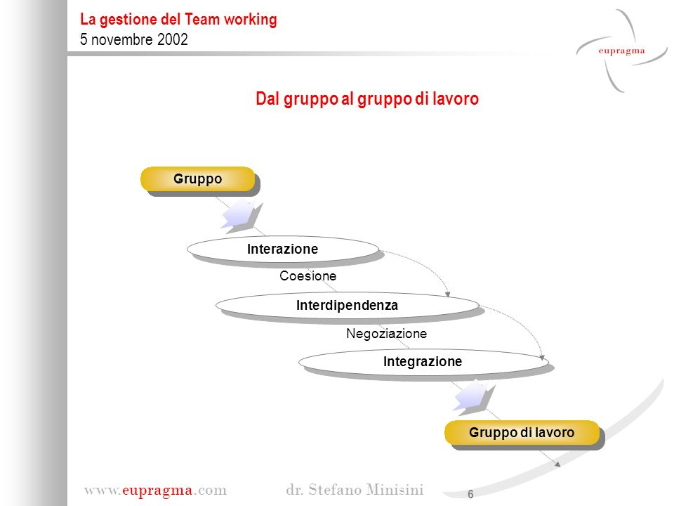 7 www.eupragma.com dr.