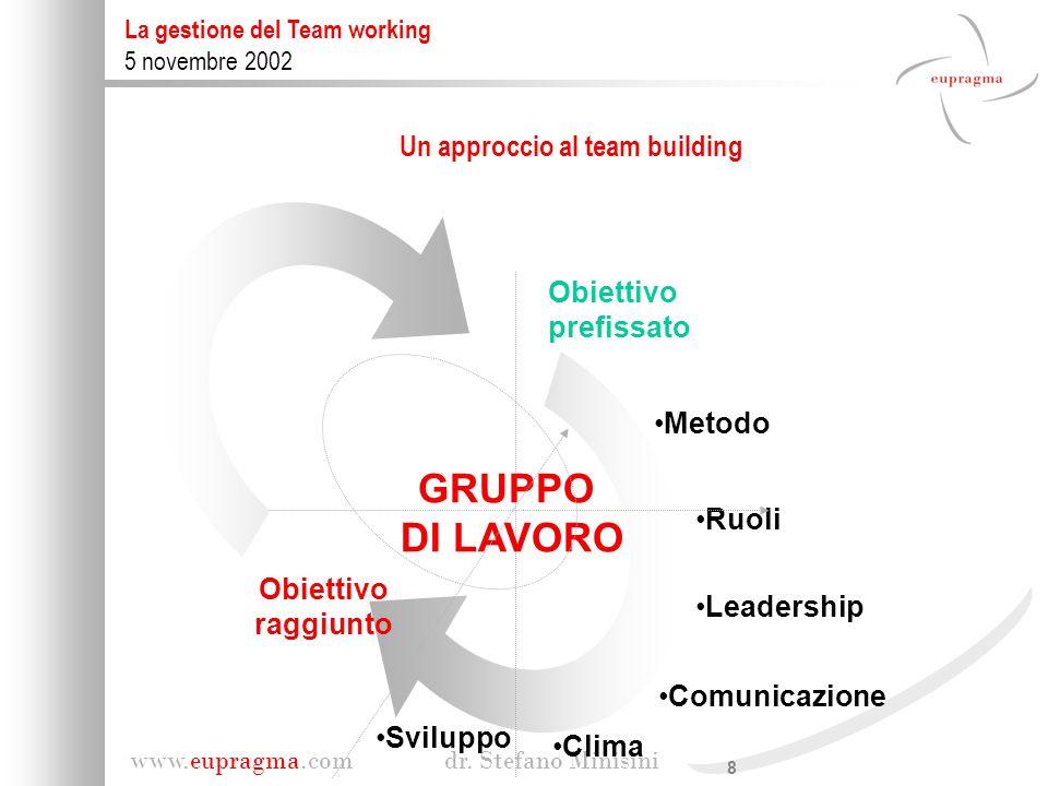 8 www.eupragma.com dr. Stefano Minisini La gestione del Team working 5 novembre 2002 Un approccio al team building Metodo Ruoli Leadership Comunicazio