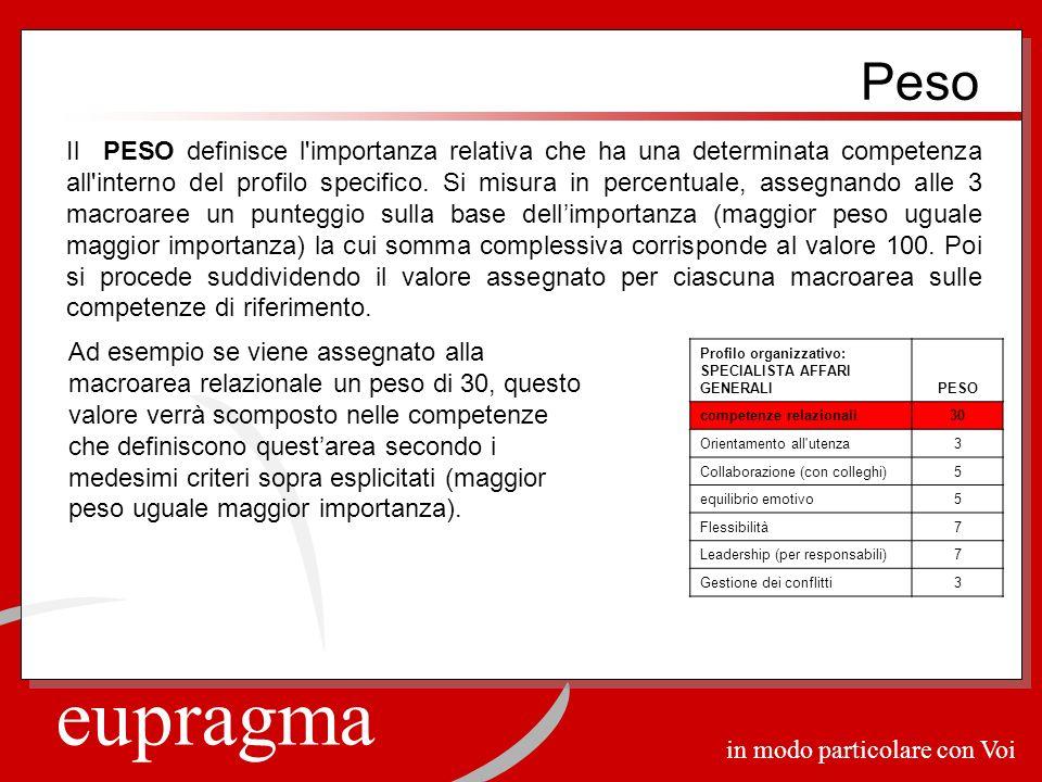 eupragma in modo particolare con Voi Peso Il PESO definisce l'importanza relativa che ha una determinata competenza all'interno del profilo specifico.