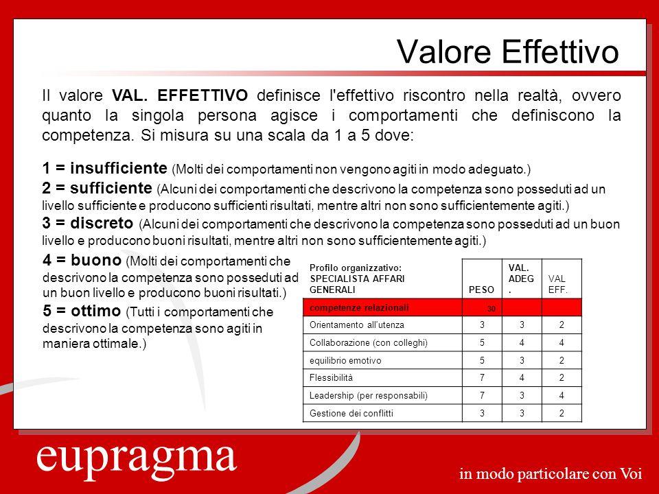 eupragma in modo particolare con Voi Valore Effettivo Il valore VAL. EFFETTIVO definisce l'effettivo riscontro nella realtà, ovvero quanto la singola