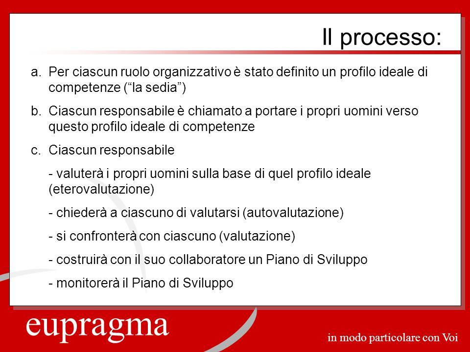 eupragma in modo particolare con Voi a.Per ciascun ruolo organizzativo è stato definito un profilo ideale di competenze (la sedia) b.Ciascun responsab