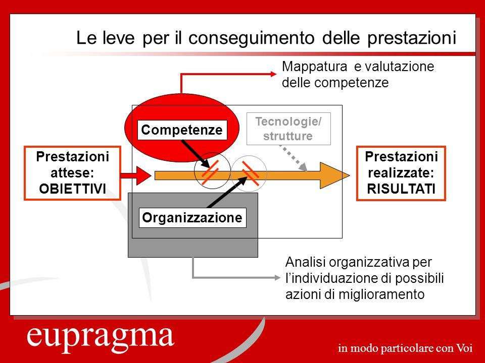 eupragma in modo particolare con Voi Prestazioni realizzate: RISULTATI Competenze Organizzazione Tecnologie/ strutture Prestazioni attese: OBIETTIVI A