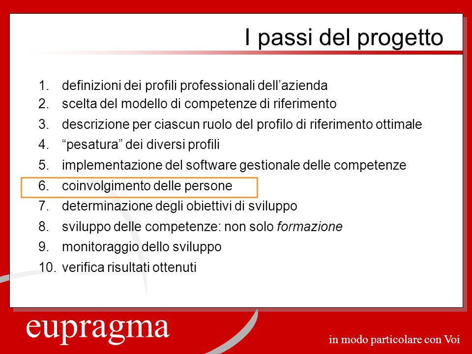 eupragma in modo particolare con Voi 1.definizioni dei profili professionali dellazienda 2.scelta del modello di competenze di riferimento 3.descrizio