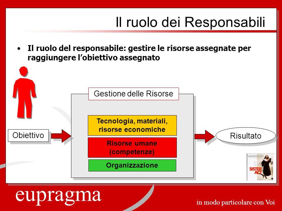 eupragma in modo particolare con Voi Il ruolo del responsabile: gestire le risorse assegnate per raggiungere lobiettivo assegnato Il ruolo dei Respons