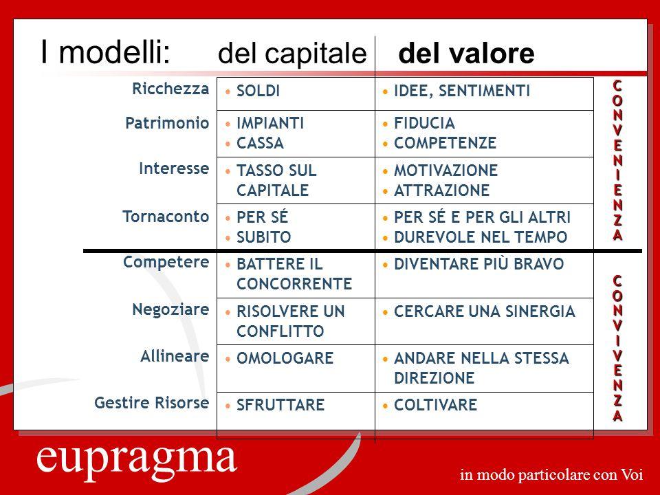 eupragma in modo particolare con Voi I modelli: del capitale del valore CONVENIENZA CONVIVENZA Ricchezza IDEE, SENTIMENTISOLDI Patrimonio FIDUCIA COMP