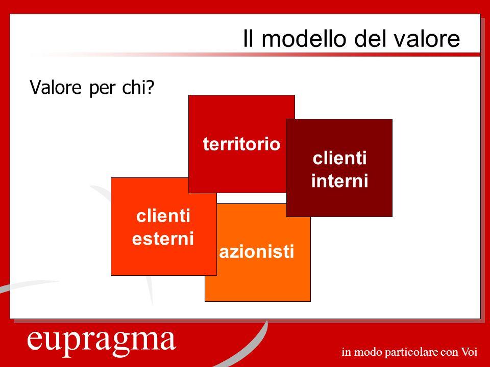 eupragma in modo particolare con Voi Il modello del valore Valore per chi? azionisti clienti esterni territorio clienti interni