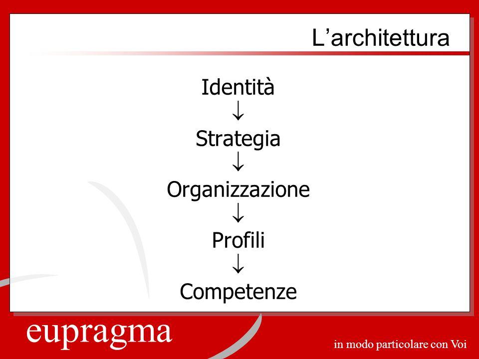 eupragma in modo particolare con Voi Larchitettura Identità Strategia Organizzazione Profili Competenze