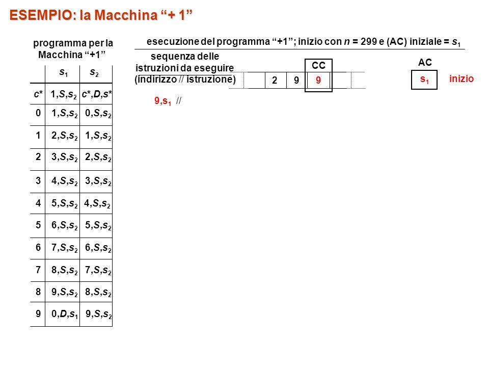 sequenza delle istruzioni da eseguire (indirizzo // istruzione) 9,s 1 // 29 9 CC AC s1s1 ESEMPIO: la Macchina + 1 inizio 5 6,S,s 2 5,S,s 2 7 8,S,s 2 7,S,s 2 8 9,S,s 2 8,S,s 2 9 0,D,s 1 9,S,s 2 s1s1 s2s2 c* 1,S,s 2 c*,D,s* 0 1,S,s 2 0,S,s 2 1 2,S,s 2 1,S,s 2 2 3,S,s 2 2,S,s 2 3 4,S,s 2 3,S,s 2 4 5,S,s 2 4,S,s 2 6 7,S,s 2 6,S,s 2 programma per la Macchina +1 esecuzione del programma +1; inizio con n = 299 e (AC) iniziale = s 1