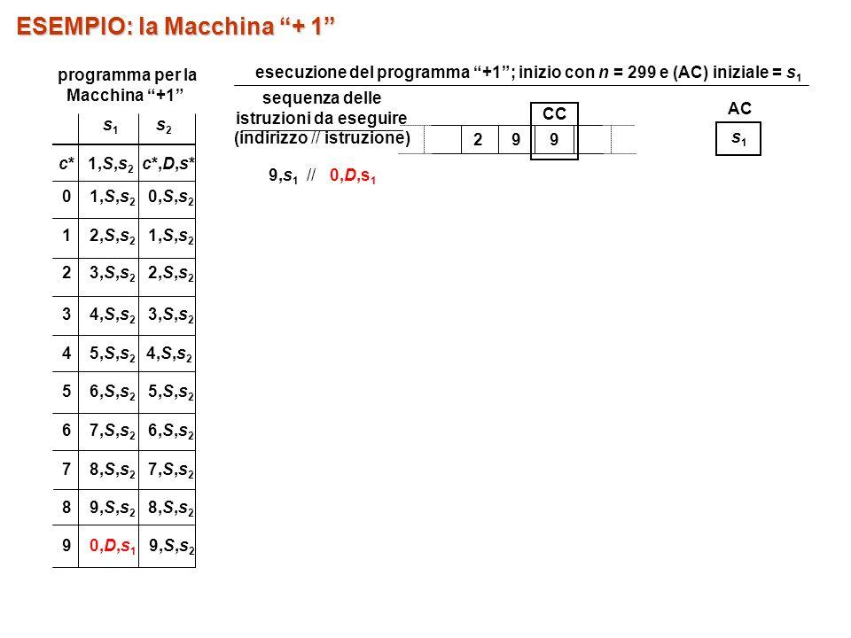 29 9 CC AC s1s1 ESEMPIO: la Macchina + 1 sequenza delle istruzioni da eseguire (indirizzo // istruzione) 9,s 1 // 0,D,s 1 5 6,S,s 2 5,S,s 2 7 8,S,s 2 7,S,s 2 8 9,S,s 2 8,S,s 2 9 0,D,s 1 9,S,s 2 s1s1 s2s2 c* 1,S,s 2 c*,D,s* 0 1,S,s 2 0,S,s 2 1 2,S,s 2 1,S,s 2 2 3,S,s 2 2,S,s 2 3 4,S,s 2 3,S,s 2 4 5,S,s 2 4,S,s 2 6 7,S,s 2 6,S,s 2 programma per la Macchina +1 esecuzione del programma +1; inizio con n = 299 e (AC) iniziale = s 1