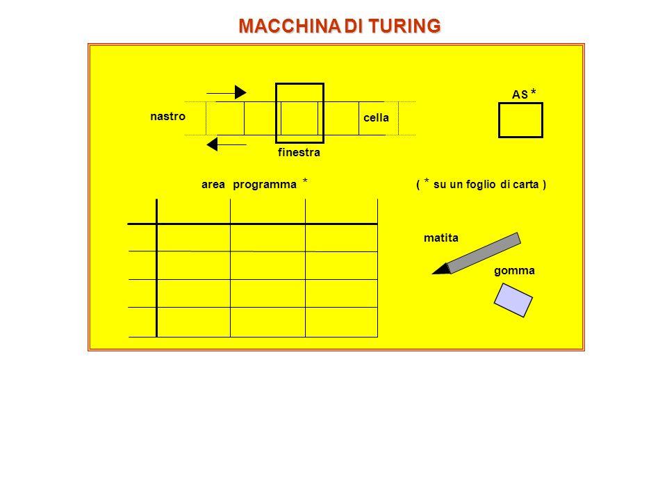 sequenza delle istruzioni da eseguire (indirizzo // istruzione) 9,s 1 // 0,D,s 1 2,s 1 // 3,S,s 2 0,s 2 // 0,S,s 2 c*,s 2 // c*,D,s* 30 0 s2s2 30 0 s2s2 30 0 s*s* 30 0 s2s2 20 0 s1s1 29 0 s1s1 29 9 CC AC s1s1 ESEMPIO: la Macchina + 1 fine 5 6,S,s 2 5,S,s 2 7 8,S,s 2 7,S,s 2 8 9,S,s 2 8,S,s 2 9 0,D,s 1 9,S,s 2 s1s1 s2s2 c* 1,S,s 2 c*,D,s* 0 1,S,s 2 0,S,s 2 1 2,S,s 2 1,S,s 2 2 3,S,s 2 2,S,s 2 3 4,S,s 2 3,S,s 2 4 5,S,s 2 4,S,s 2 6 7,S,s 2 6,S,s 2 programma per la Macchina +1 esecuzione del programma +1; inizio con n = 299 e (AC) iniziale = s 1