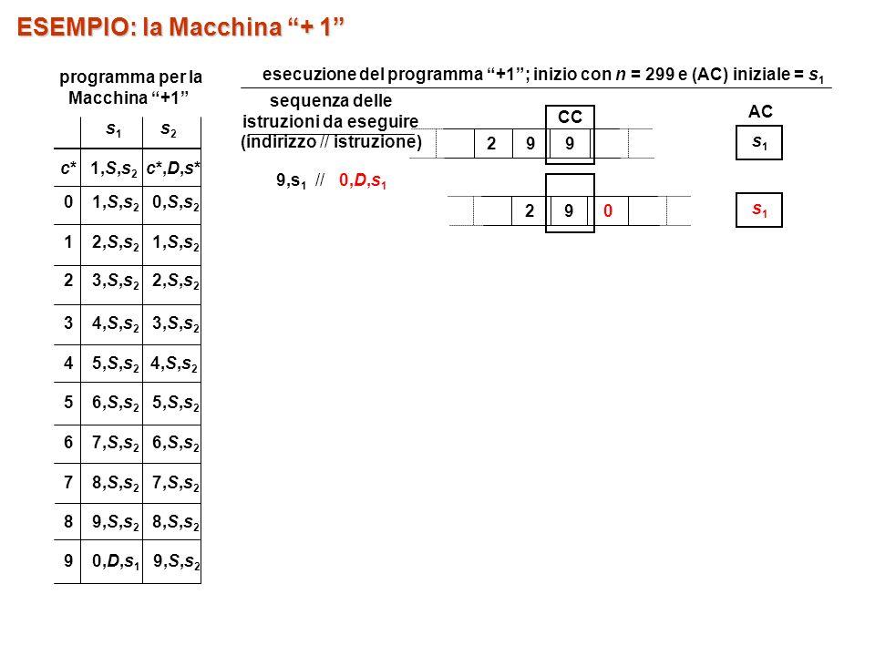 sequenza delle istruzioni da eseguire (indirizzo // istruzione) 9,s 1 // 0,D,s 1 29 0 s1s1 29 9 CC AC s1s1 ESEMPIO: la Macchina + 1 5 6,S,s 2 5,S,s 2 7 8,S,s 2 7,S,s 2 8 9,S,s 2 8,S,s 2 9 0,D,s 1 9,S,s 2 s1s1 s2s2 c* 1,S,s 2 c*,D,s* 0 1,S,s 2 0,S,s 2 1 2,S,s 2 1,S,s 2 2 3,S,s 2 2,S,s 2 3 4,S,s 2 3,S,s 2 4 5,S,s 2 4,S,s 2 6 7,S,s 2 6,S,s 2 programma per la Macchina +1 esecuzione del programma +1; inizio con n = 299 e (AC) iniziale = s 1