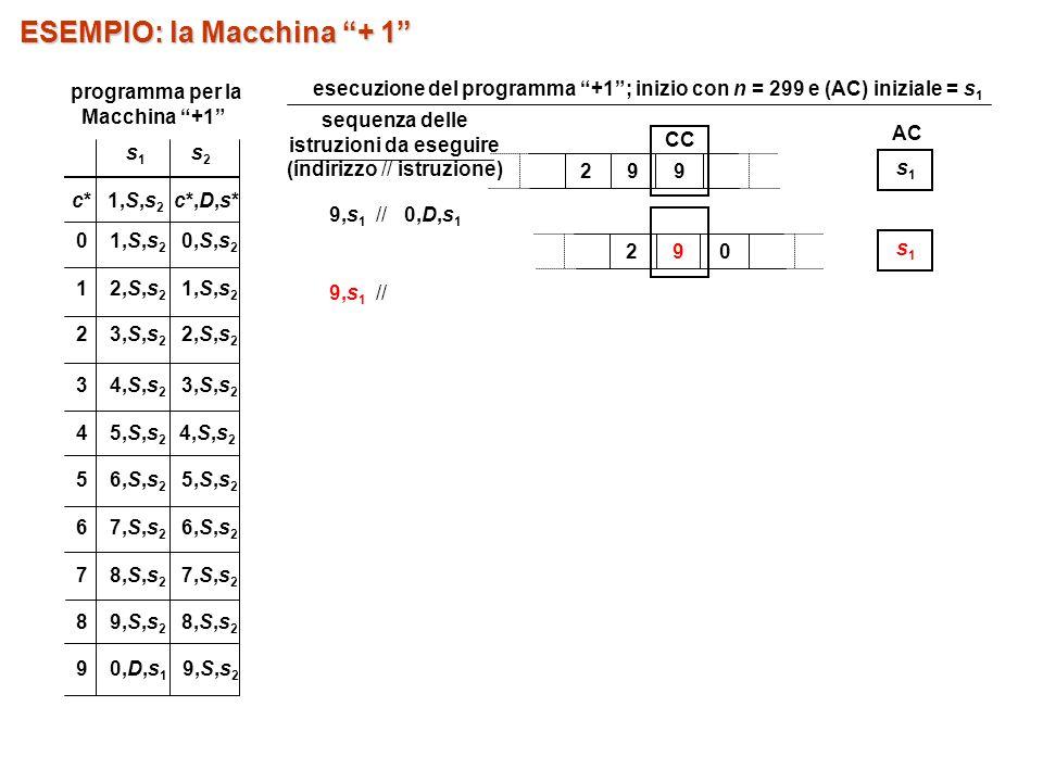 sequenza delle istruzioni da eseguire (indirizzo // istruzione) 9,s 1 // 0,D,s 1 9,s 1 // 29 0 s1s1 29 9 CC AC s1s1 ESEMPIO: la Macchina + 1 esecuzione del programma +1; inizio con n = 299 e (AC) iniziale = s 1 5 6,S,s 2 5,S,s 2 7 8,S,s 2 7,S,s 2 8 9,S,s 2 8,S,s 2 9 0,D,s 1 9,S,s 2 s1s1 s2s2 c* 1,S,s 2 c*,D,s* 0 1,S,s 2 0,S,s 2 1 2,S,s 2 1,S,s 2 2 3,S,s 2 2,S,s 2 3 4,S,s 2 3,S,s 2 4 5,S,s 2 4,S,s 2 6 7,S,s 2 6,S,s 2 programma per la Macchina +1