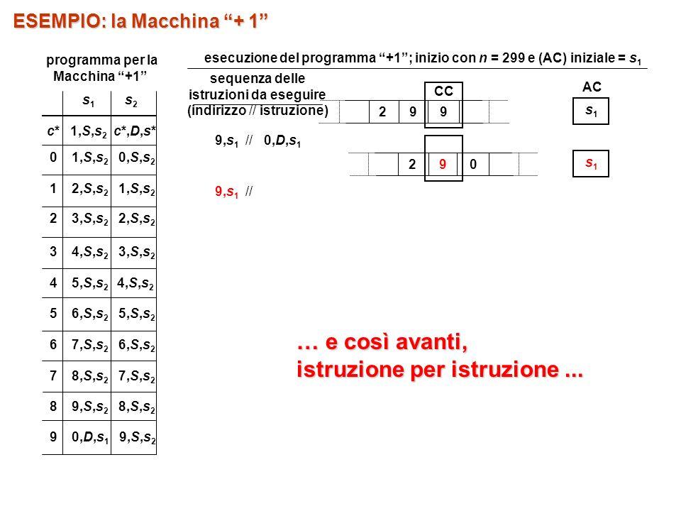 sequenza delle istruzioni da eseguire (indirizzo // istruzione) 9,s 1 // 0,D,s 1 9,s 1 // 29 0 s1s1 29 9 CC AC s1s1 … e così avanti, istruzione per istruzione...