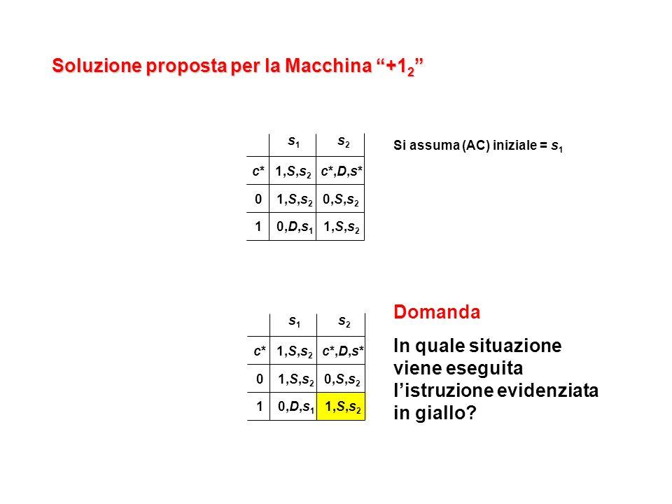 Soluzione proposta per la Macchina +1 2 Soluzione proposta per la Macchina +1 2 s1s1 s2s2 c* 1,S,s 2 c*,D,s* 0 1,S,s 2 0,S,s 2 1 0,D,s 1 1,S,s 2 Si assuma (AC) iniziale = s 1 s1s1 s2s2 c* 1,S,s 2 c*,D,s* 0 1,S,s 2 0,S,s 2 1 0,D,s 1 1,S,s 2 Domanda In quale situazione viene eseguita listruzione evidenziata in giallo