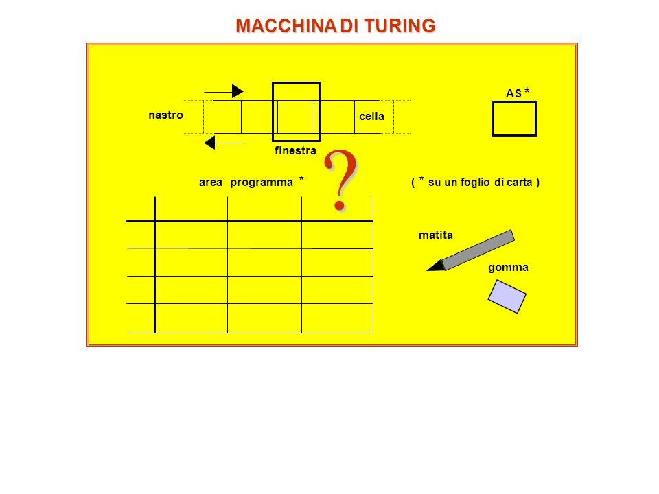 AS * ( * su un foglio di carta ) area programma * matita gomma finestra nastro cella MACCHINA DI TURING