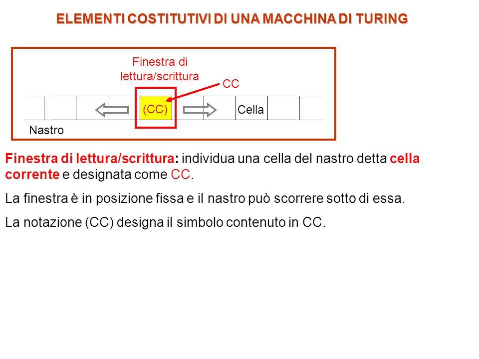 ELEMENTI COSTITUTIVI DI UNA MACCHINA DI TURING Finestra di lettura/scrittura: individua una cella del nastro detta cella corrente e designata come CC.