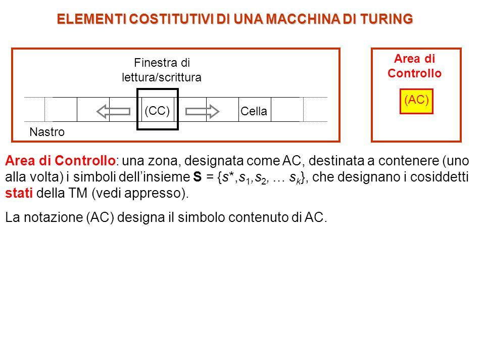 Area di Controllo: una zona, designata come AC, destinata a contenere (uno alla volta) i simboli dellinsieme S = {s*,s 1,s 2, … s k }, che designano i cosiddetti stati della TM (vedi appresso).