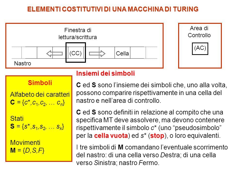 ELEMENTI COSTITUTIVI DI UNA MACCHINA DI TURING (AC) Area di Controllo Finestra di lettura/scrittura (CC) Nastro Cella Simboli Alfabeto dei caratteri C = {c*,c 1,c 2, … c n } Stati S = {s*,s 1,s 2, … s k } Movimenti M = {D,S,F} s3s3...