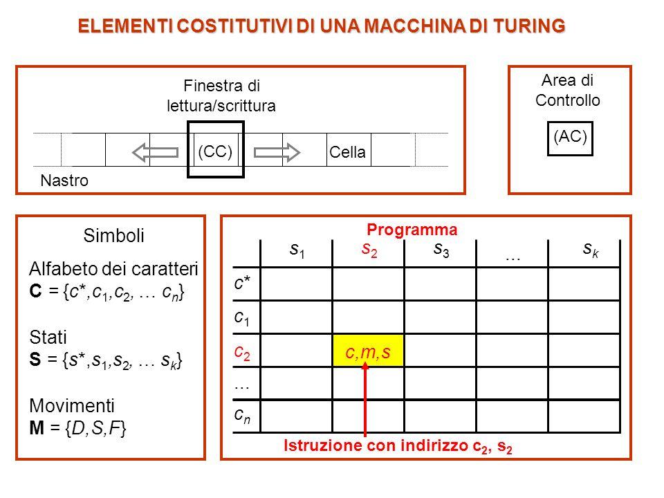 Programma: tabella a doppia entrata (matrice) in cui - Le colonne sono intestate con tutti i simboli di stato compresi in S = {s*,s 1,s 2, … s k }, con lesclusione di s*.