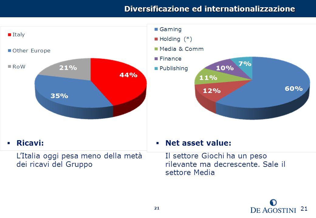 21 Ricavi: LItalia oggi pesa meno della metà dei ricavi del Gruppo Net asset value: Il settore Giochi ha un peso rilevante ma decrescente.