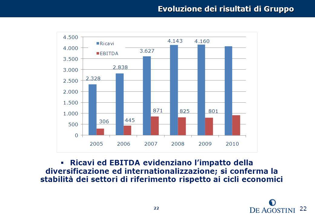 22 Ricavi ed EBITDA evidenziano limpatto della diversificazione ed internationalizzazione; si conferma la stabilità dei settori di riferimento rispetto ai cicli economici Evoluzione dei risultati di Gruppo 22