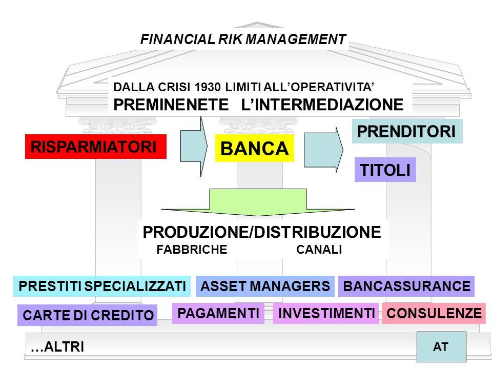 6 FINANCIAL RISK MANAGEMENT AT I PRINCIPALI DRIVER DEL CAMBIAMENTO CRESCITA ECONOMICA PRIVATIZZAZIONI INTERNAZIONALIZZAZIONE DEREGULATION GLOBALIZZAZIONE ALLARGAMENTO BASE OPERATORI INNOVAZIONE FINANZIARIA COMPETITIVITA/COSTI MITIGAZIONE DEI RISCHI CREAZIONE VALORE