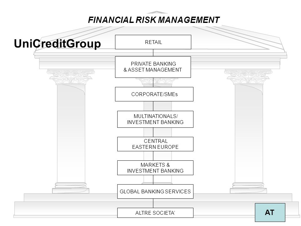 9 FINANCIAL RISK MANAGEMENT AT UniCreditGroup RETAIL PRIVATE BANKING & ASSET MANAGEMENT CORPORATE/SMEs MULTINATIONALS/ INVESTMENT BANKING CENTRAL EASTERN EUROPE MARKETS & INVESTMENT BANKING GLOBAL BANKING SERVICES ALTRE SOCIETA