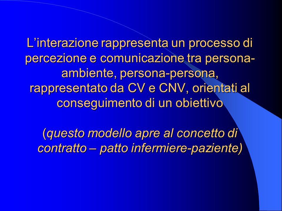Linterazione rappresenta un processo di percezione e comunicazione tra persona- ambiente, persona-persona, rappresentato da CV e CNV, orientati al con