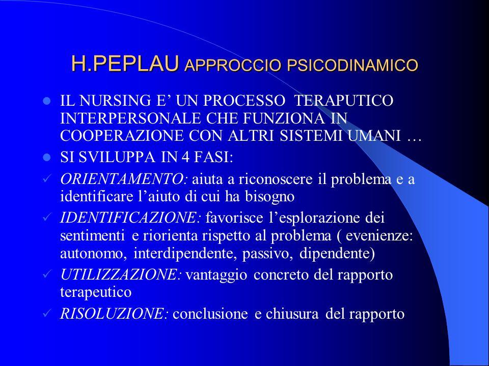 H.PEPLAU APPROCCIO PSICODINAMICO IL NURSING E UN PROCESSO TERAPUTICO INTERPERSONALE CHE FUNZIONA IN COOPERAZIONE CON ALTRI SISTEMI UMANI … SI SVILUPPA