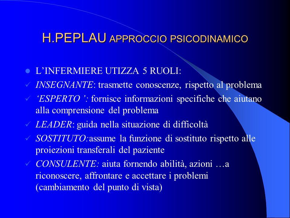 H.PEPLAU APPROCCIO PSICODINAMICO LINFERMIERE UTIZZA 5 RUOLI: INSEGNANTE: trasmette conoscenze, rispetto al problema ESPERTO : fornisce informazioni sp