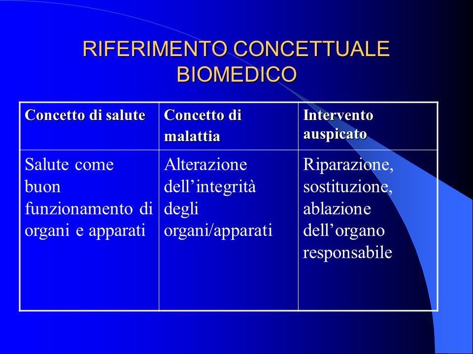 RIFERIMENTO CONCETTUALE BIOMEDICO Concetto di salute Concetto di malattia Intervento auspicato Salute come buon funzionamento di organi e apparati Alt