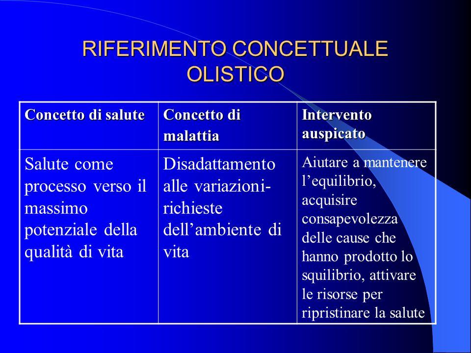 RIFERIMENTO CONCETTUALE OLISTICO Concetto di salute Concetto di malattia Intervento auspicato Salute come processo verso il massimo potenziale della q