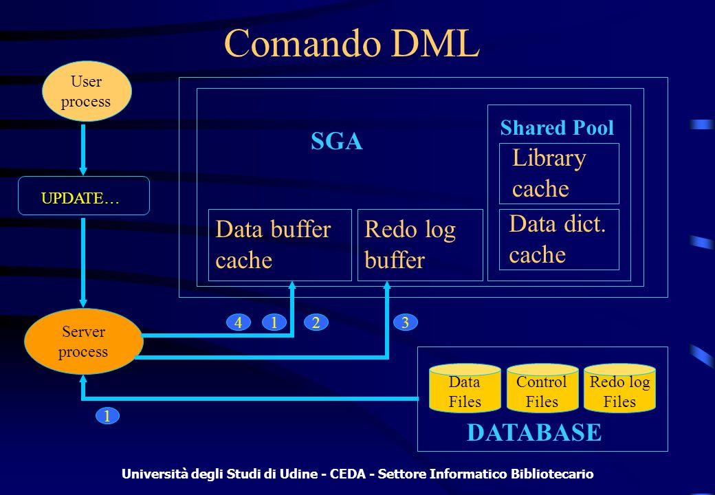 Università degli Studi di Udine - CEDA - Settore Informatico Bibliotecario Comando DML Redo log buffer Data buffer cache Library cache Data dict.