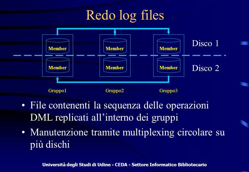 Università degli Studi di Udine - CEDA - Settore Informatico Bibliotecario Redo log files File contenenti la sequenza delle operazioni DML replicati allinterno dei gruppi Manutenzione tramite multiplexing circolare su più dischi Member Gruppo1Gruppo2Gruppo3 Disco 1 Disco 2