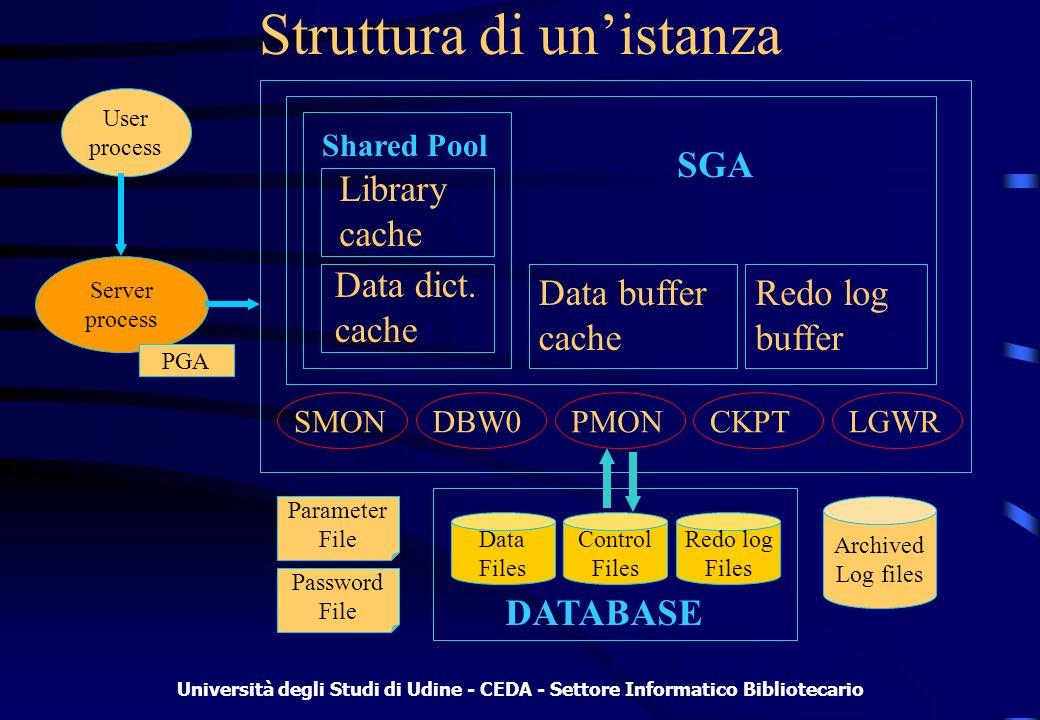 Università degli Studi di Udine - CEDA - Settore Informatico Bibliotecario Componenti di unistanza System Global Area (SGA): area di memoria per dati e informazioni condivise tra i processi Program Global Area (PGA): area di memoria utilizzata da un singolo processo utente Shared Pool: memorizza i comandi SQL eseguiti più di recente Altri Pool opzionali: Large Pool e Java Pool (8i) Data buffer cache: contiene gli ultimi dati utilizzati Redo log buffer: tiene traccia degli ultimi cambiamenti effettuati nel database Processi in background: DB Writer (DBW0), Checkpoint (CKPT), Log Writer (LGWR)
