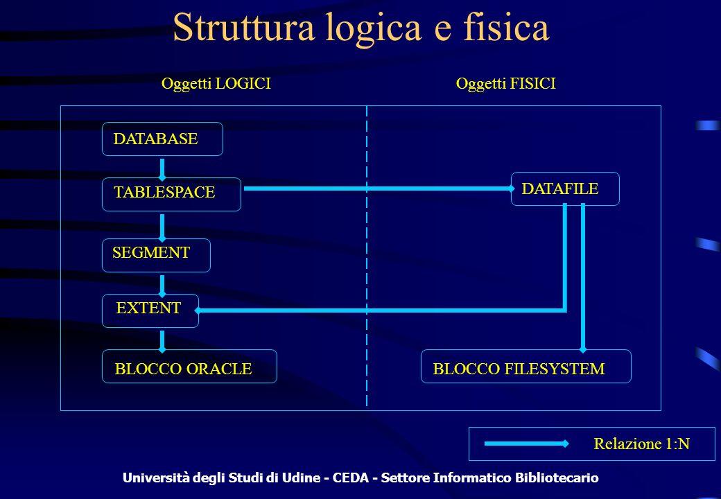 Università degli Studi di Udine - CEDA - Settore Informatico Bibliotecario Struttura logica e fisica Oggetti LOGICIOggetti FISICI DATABASE TABLESPACE SEGMENT EXTENT BLOCCO ORACLE DATAFILE BLOCCO FILESYSTEM Relazione 1:N