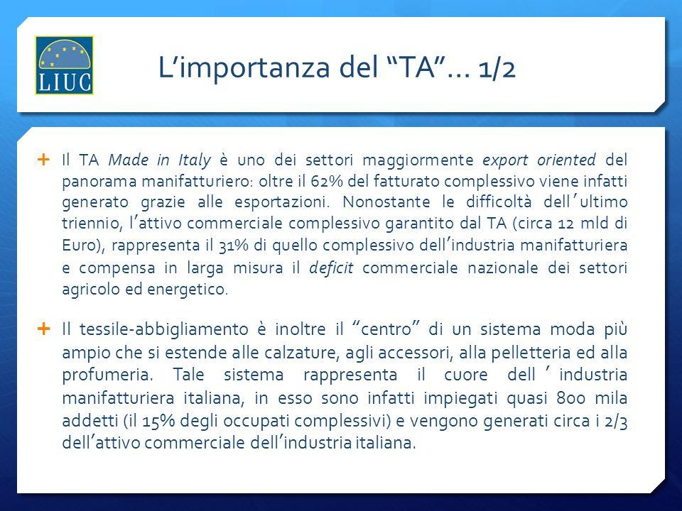 Limportanza del TA… 1/2 Il TA Made in Italy è uno dei settori maggiormente export oriented del panorama manifatturiero: oltre il 62% del fatturato complessivo viene infatti generato grazie alle esportazioni.