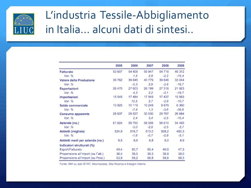 Lindustria Tessile-Abbigliamento in Italia... alcuni dati di sintesi..