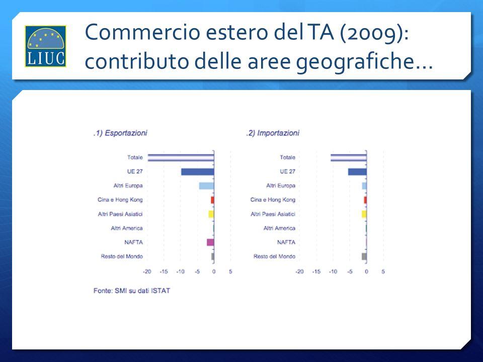 Commercio estero del TA (2009): contributo delle aree geografiche…