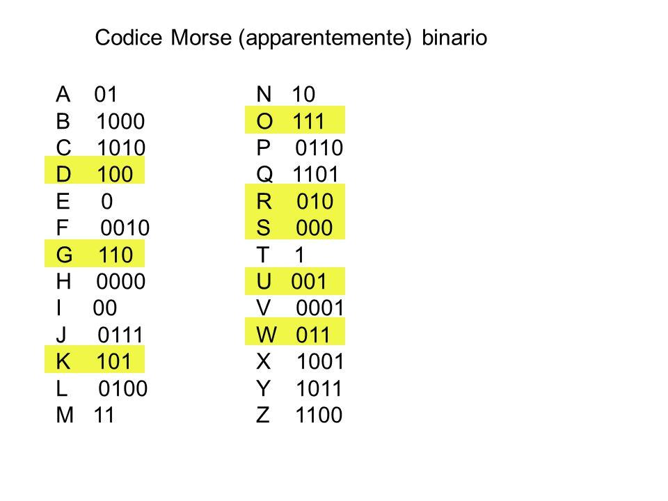 A 01 N 10 B 1000O 111 C 1010P 0110 D 100Q 1101 E 0R 010 F 0010S 000 G 110T 1 H 0000U 001 I 00V 0001 J 0111W 011 K 101X 1001 L 0100Y 1011 M 11Z 1100 Codice Morse (apparentemente) binario
