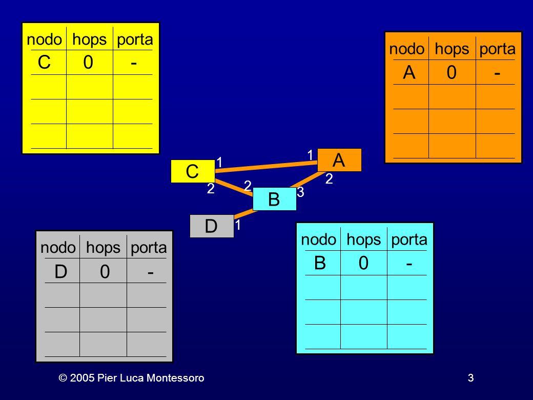 © 2005 Pier Luca Montessoro4 Esercizio 2 Si simuli, nella rete utilizzata nellesercizio precedente, la rottura del link che collega i router A e B, e il conseguente aggiornamento delle tabelle di routing Suggerimento: si proceda come nellesercizio precedente, duplicando la prossima slide tante volte quanto necessario