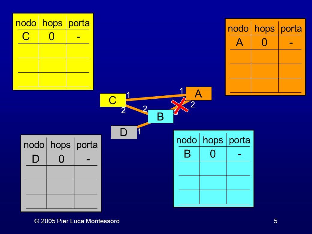 © 2005 Pier Luca Montessoro6 Esercizio 3 Si provi a simulare una versione più realistica del distance vector facendo uso della rete schematizzata nella prossima slide.